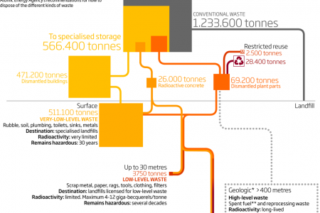 Where the waste goes from a nuclear reactor Infographic