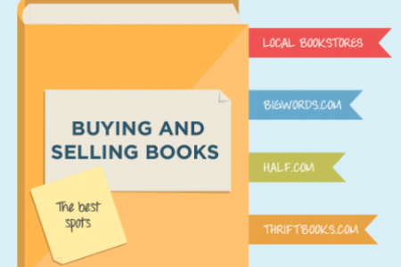 Where to Buy and Sell Used Books: How to Get the Best Value Infographic