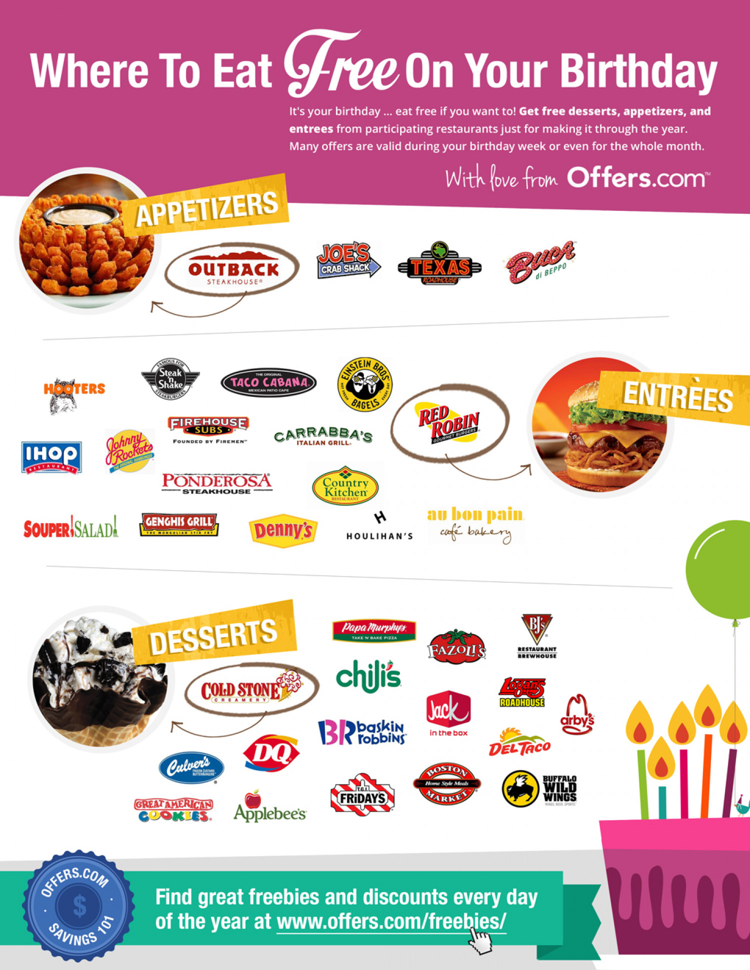 Where To Eat Free On Your Birthday Infographic