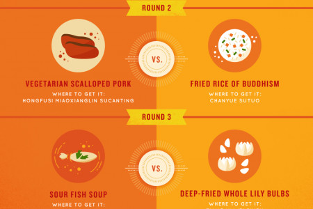 Where to Find Street Snacks in Guiyang Infographic