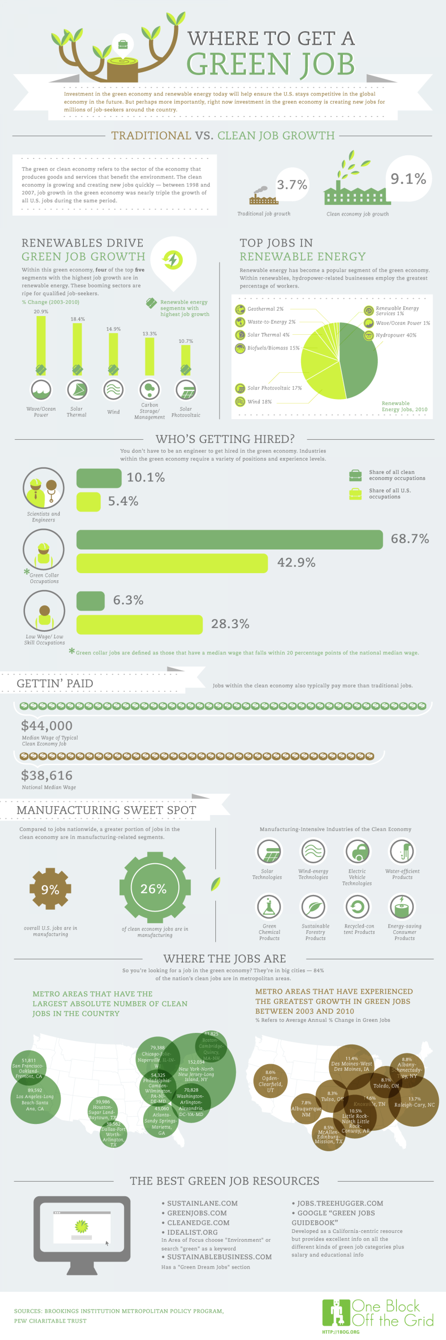 Where To Get A Green Job Infographic