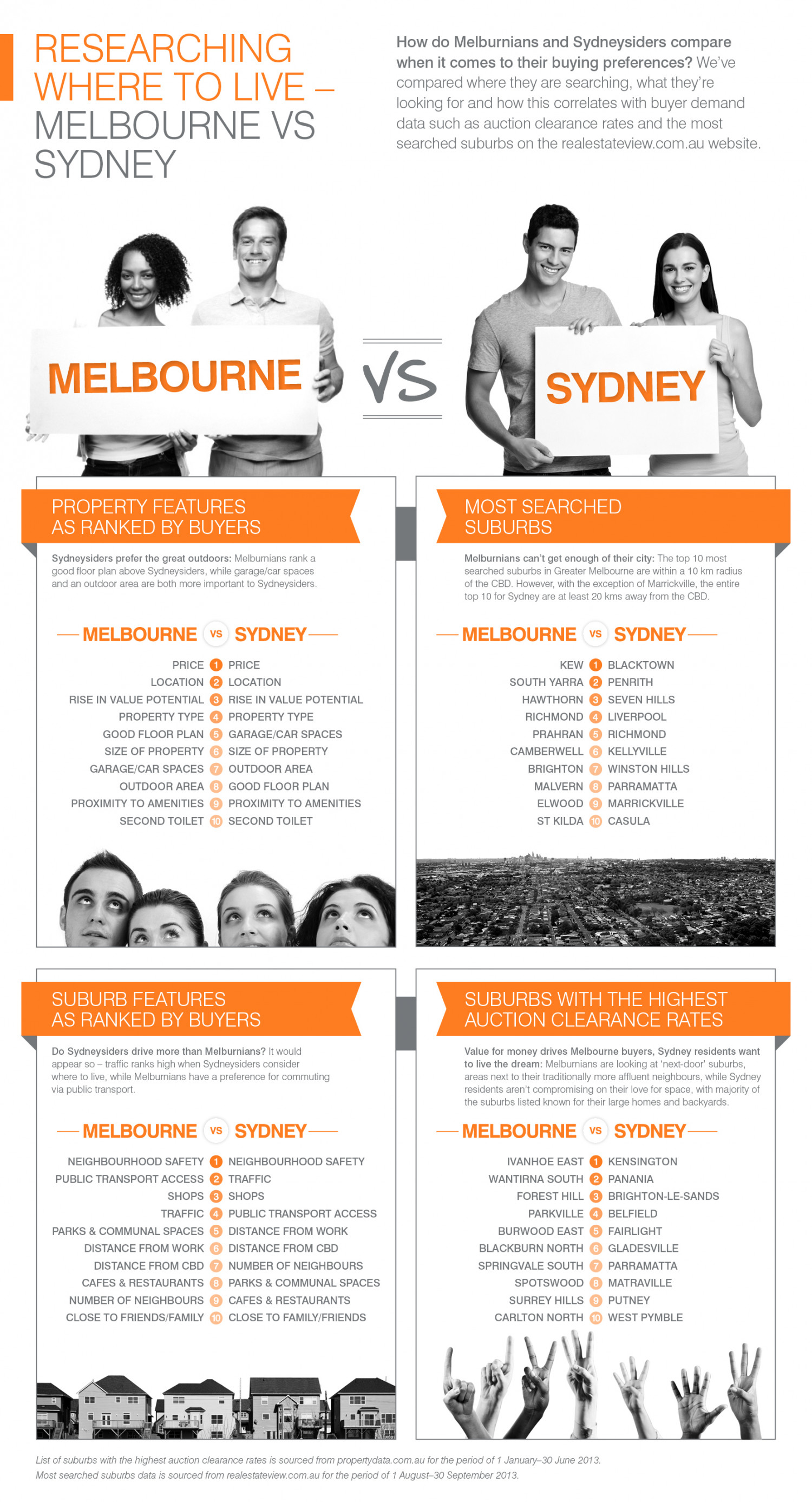 Where to Live - Melbourne vs. Sydney Infographic