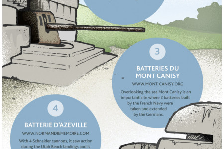 Where to Visit in Normandy to Discover the History of D-Day Infographic