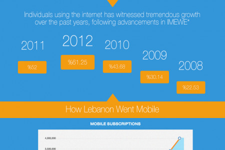 Where's My Internet?!  Infographic