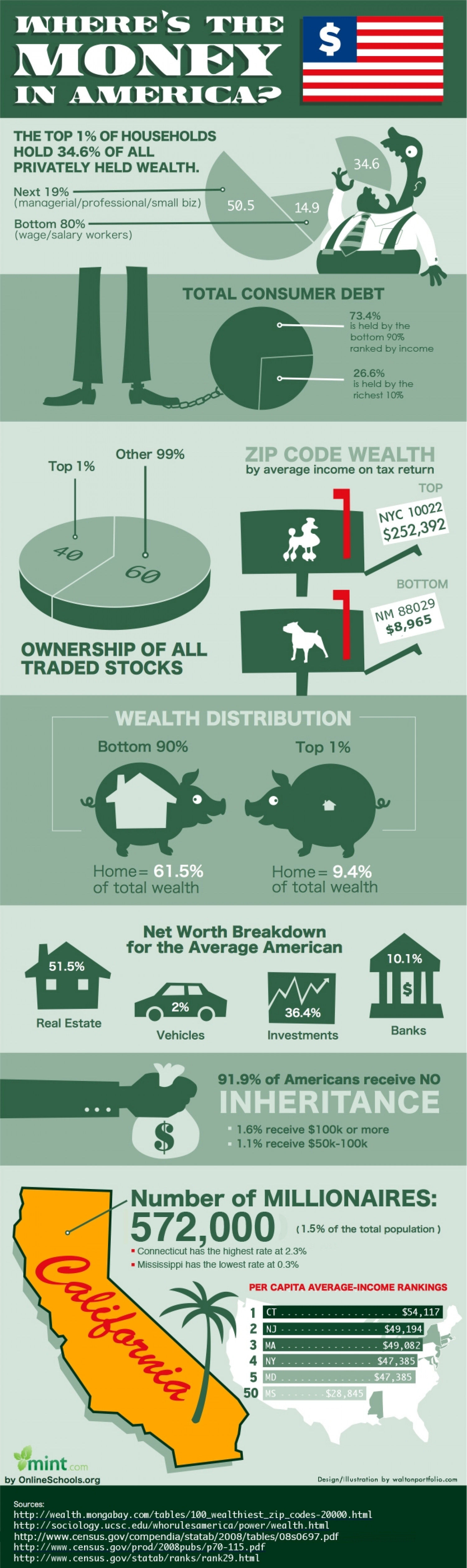 Where's the Money in America? Infographic