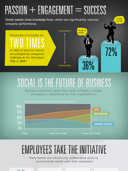 Where's the Passion? Employee Engagement and Money Wasted Infographic