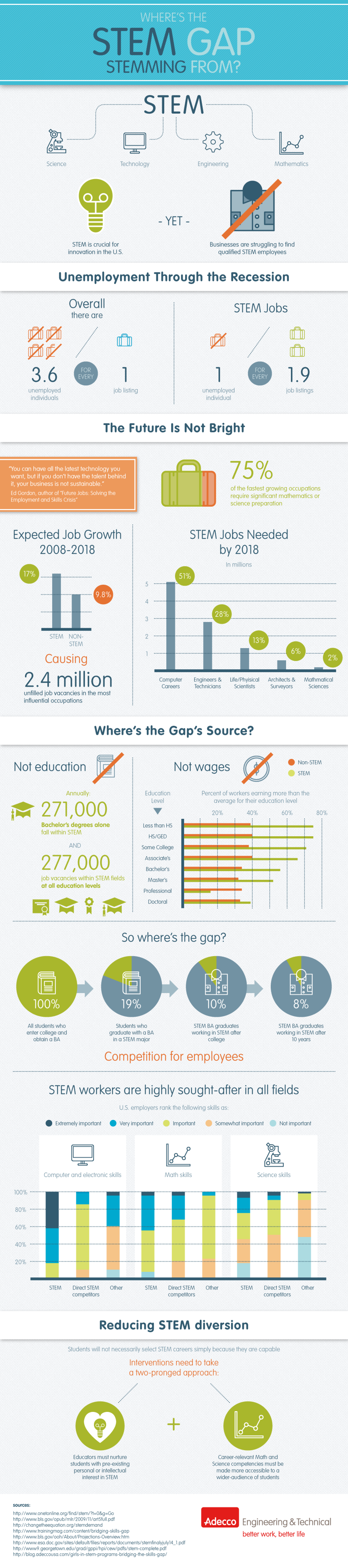 Where's the STEM Gap Stemming From? Infographic