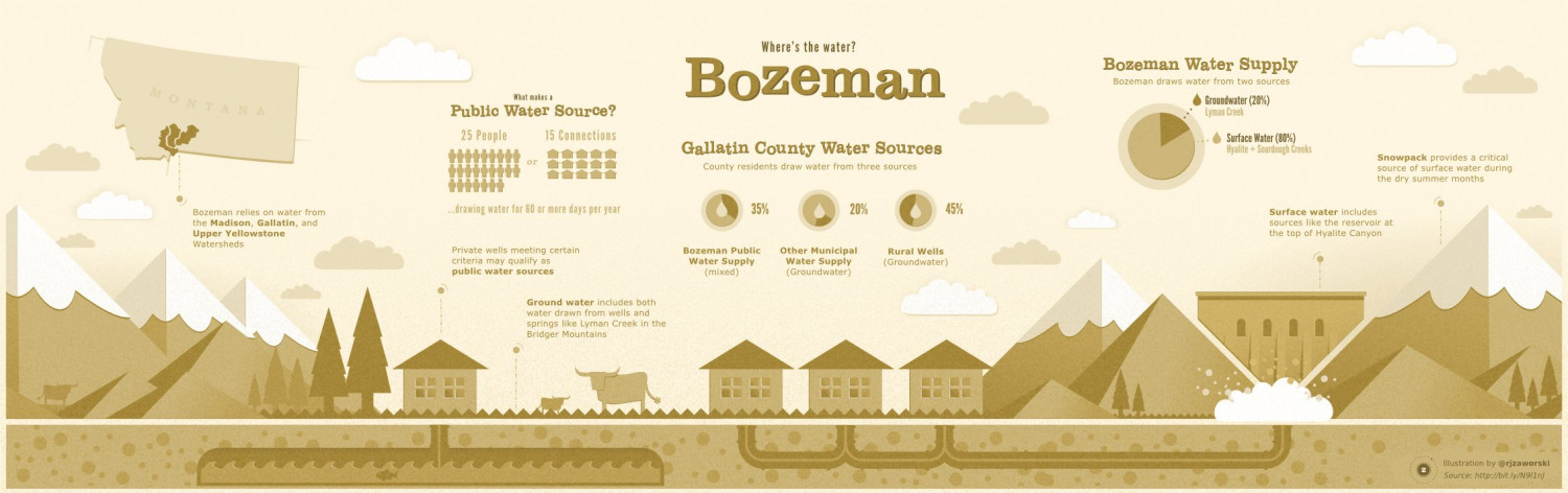 Where's the water: Bozeman Infographic