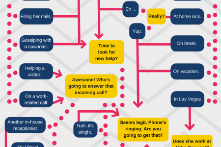 Where's Your Receptionist? Infographic