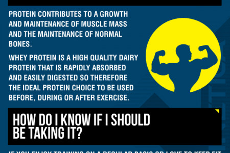Whey Protein Explained Infographic