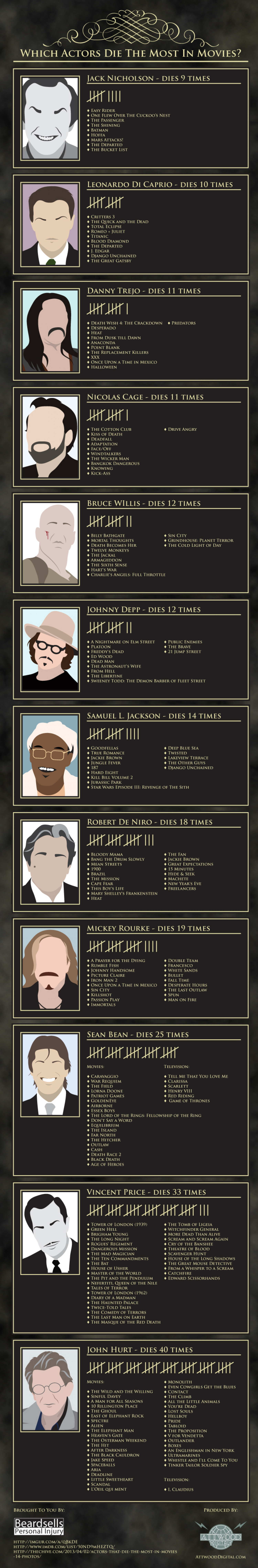 Which Actors Die The Most In Movies? Infographic