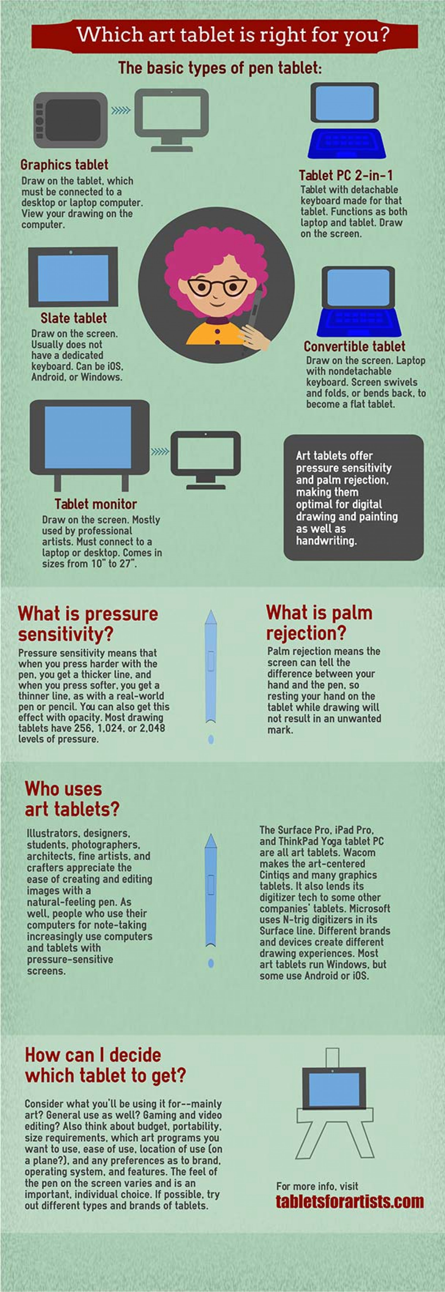 Which art tablet is for you? Infographic