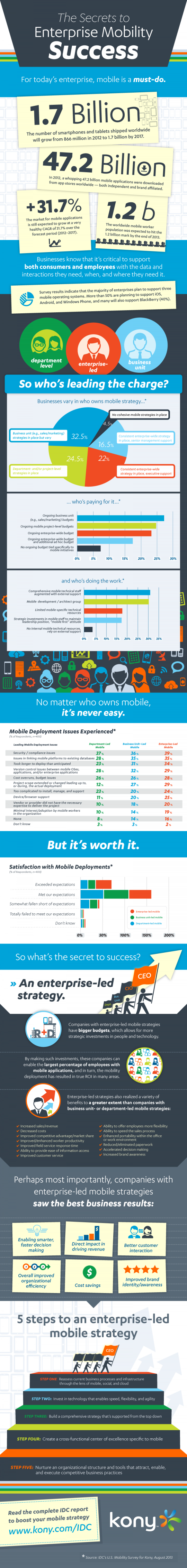 The Secrets to Enterprise Mobility Success