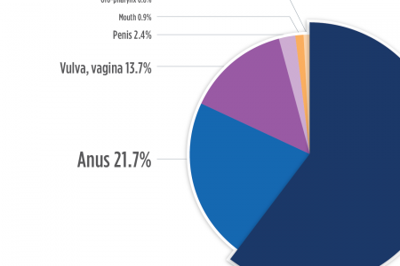 Which cancers are associated with HPV? Infographic
