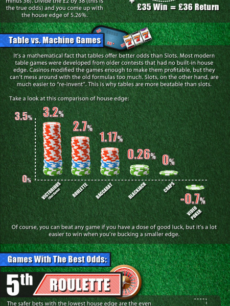 The Casino Games With The Best Odds Infographic