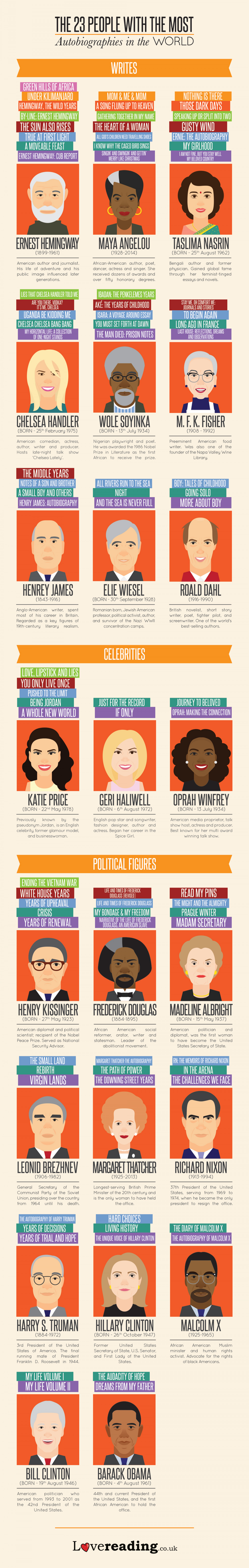 Which Celebrities Have the Most Autobiographies? Infographic