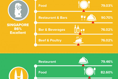 Which city's hotel cuisine reigns supreme in Southeast Asia? Infographic