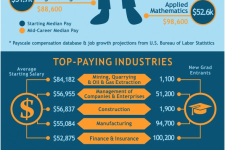 Which College Graduates Will Earn The Most Money In 2013? Infographic