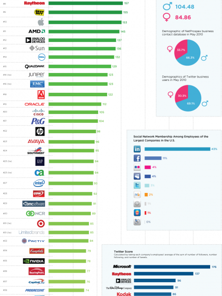 Which Companies are the Most Social?  Infographic