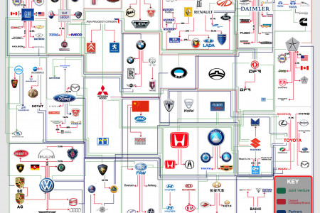 Which Company owns which Car Brand Infographic