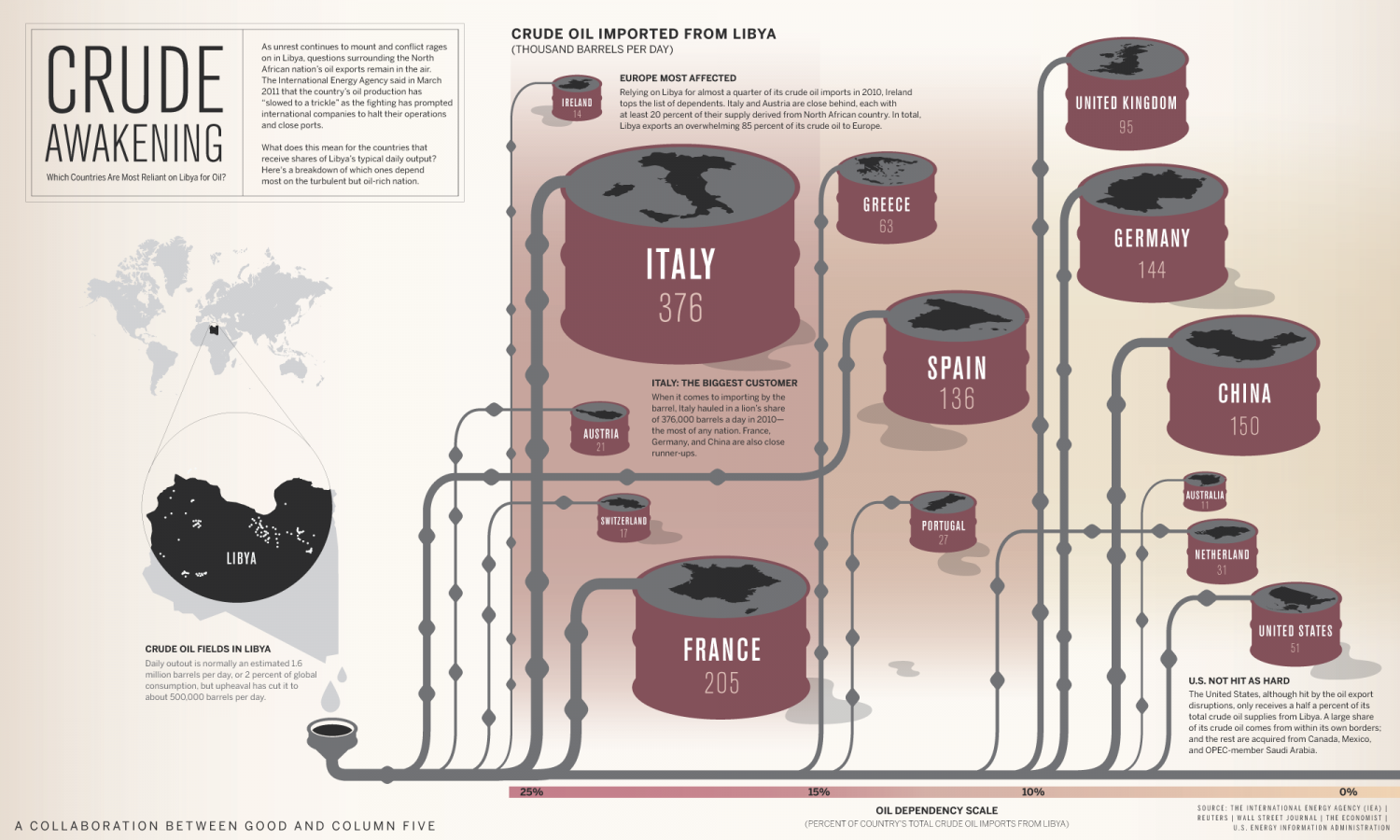 Which Countries Are Most Reliant on Libya for Oil? Infographic
