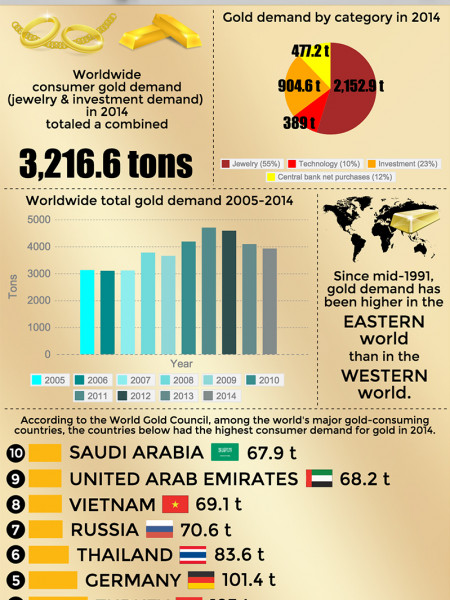 Which Countries Consume the Most Gold? Infographic