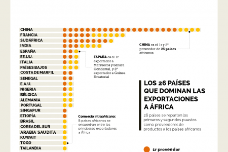 Which Countries Dominate Exports to Africa? (Spanish) Infographic