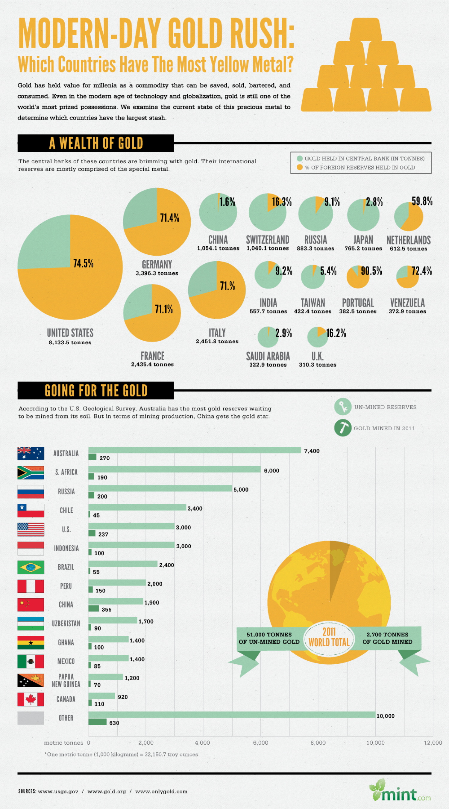 Which Countries Have the Largest Stash of Gold? Infographic