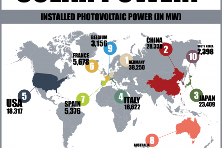 Which Countries Use the Most Solar Power? Infographic