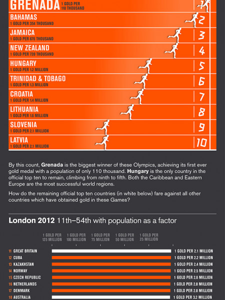 Which Countries Were Really the Most Successful in London 2012? Infographic