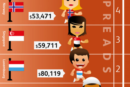 Which countries would win the medals if they were awarded to the richest? Infographic
