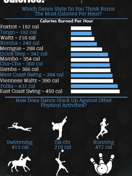 Which Dance Style Burns The Most Calories Infographic