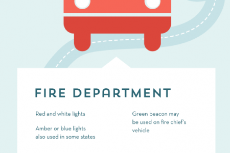 Which Emergency Lights Are Right for You? Infographic