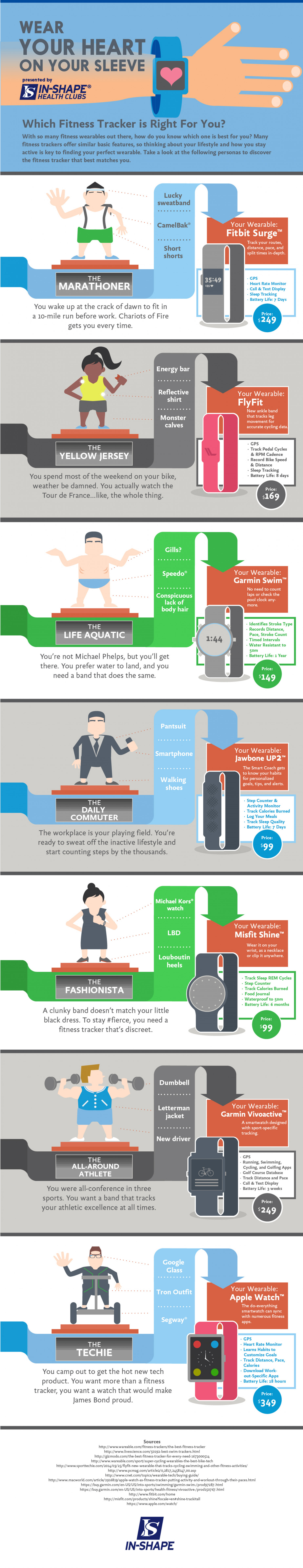 Which Fitness Tracker Is Right For You? Infographic