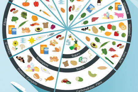 Which foods are nutrient rich? Infographic