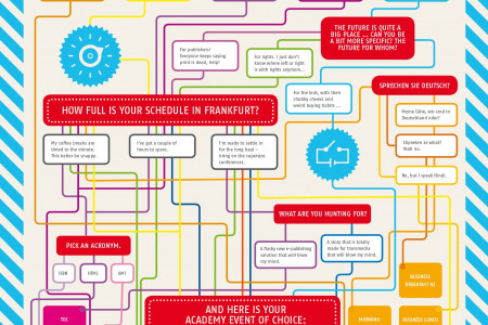 Which Frankfurt Academy event is right for you?  Infographic