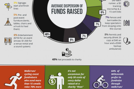 Which Fundraising Event is Right for Your Organization? Infographic