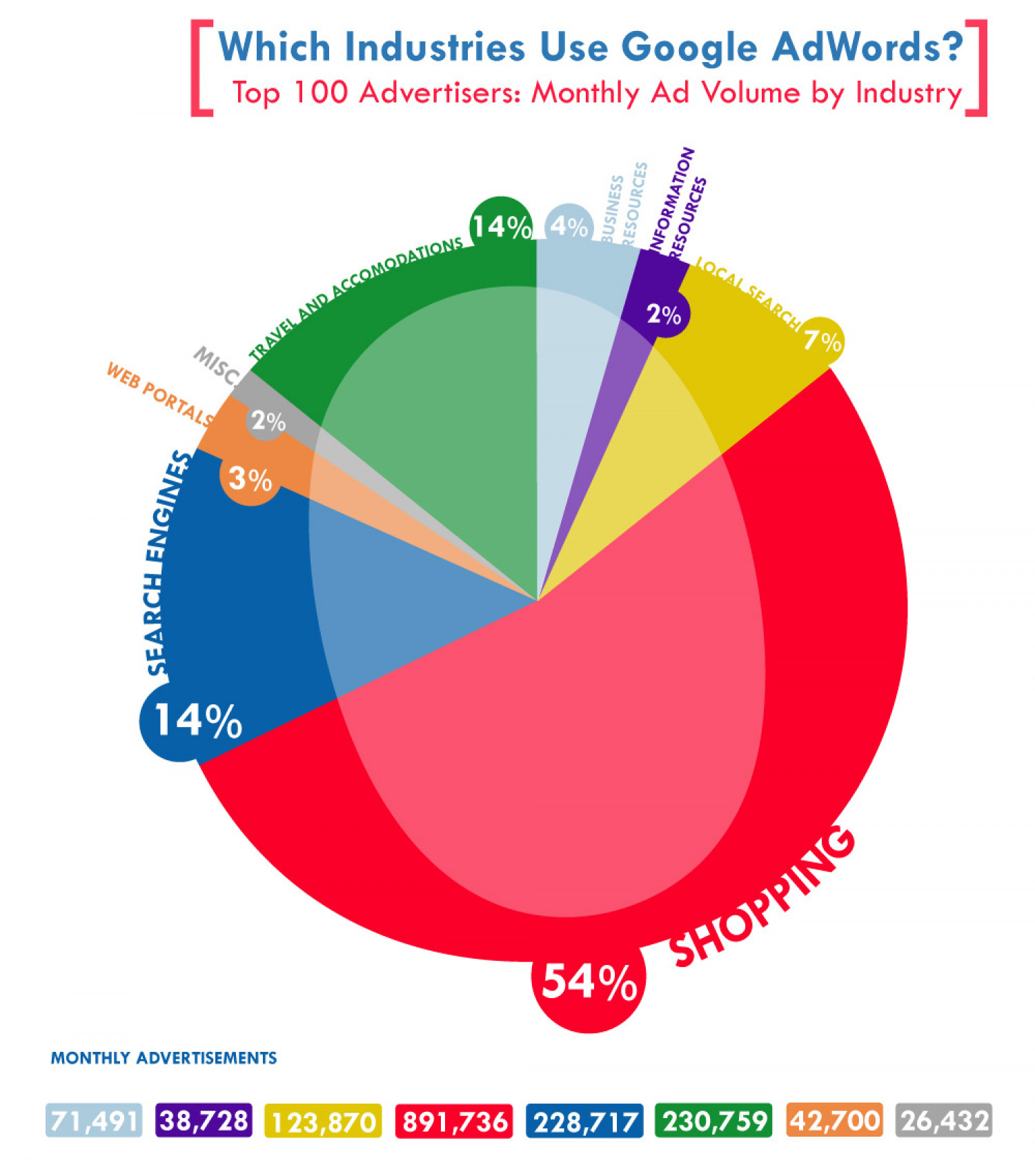 Which Industries Use Google AdWords? Infographic