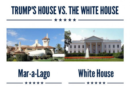 Which Is Better: Trump's Mansion or the White House? Infographic