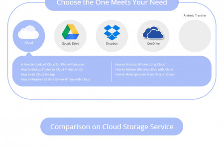 Which is right for You: iCloud, Google Drive, Dropbox or One Drive? Infographic