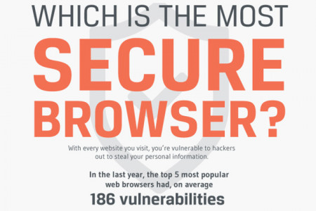 Which is the Most Secure Web Browser Infographic