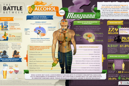 Which is worse for you, alcohol or marijuana? Infographic