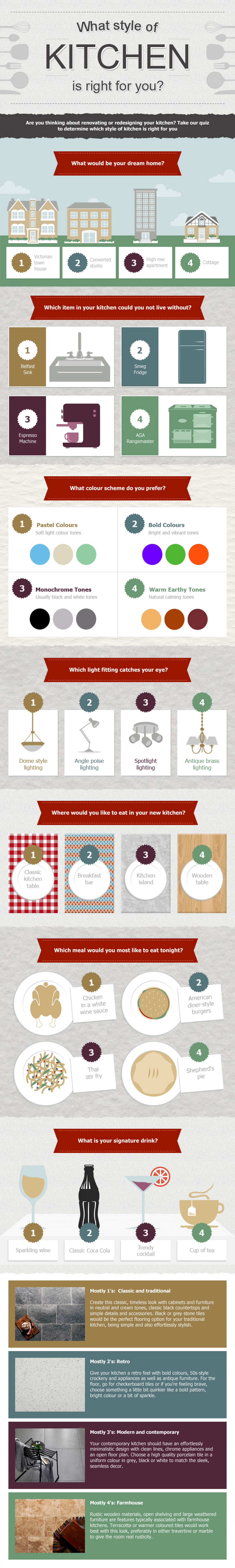 Which Style of Kitchen is Right For You? Infographic