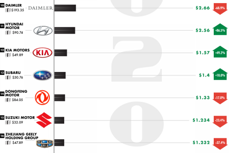 Which Major Car Companies Were the Most and Least Profitable in 2020 Infographic