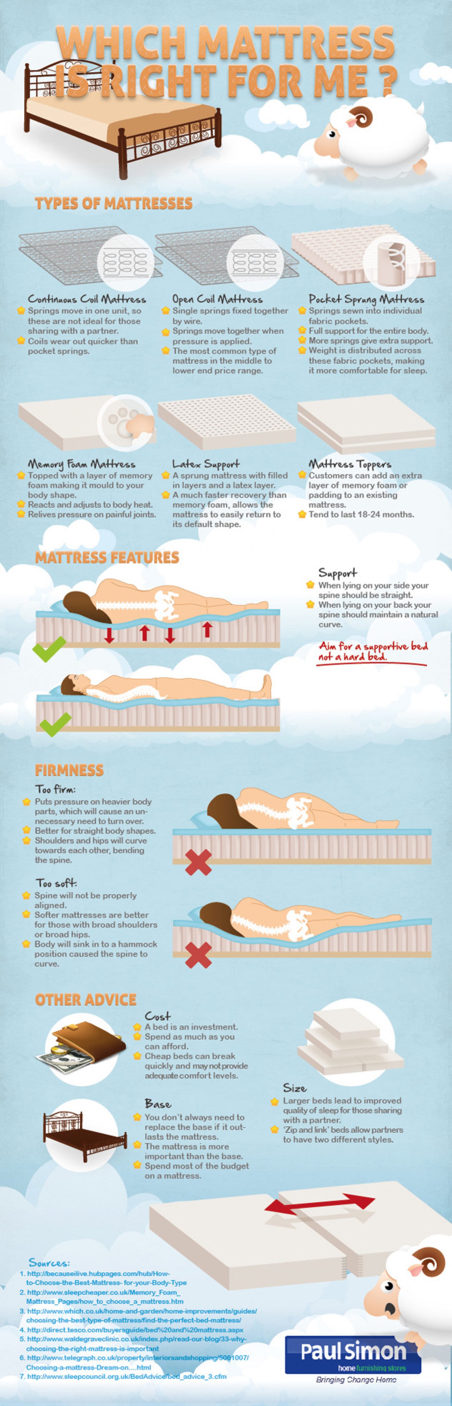 Which Mattress Is Right For Me? Infographic