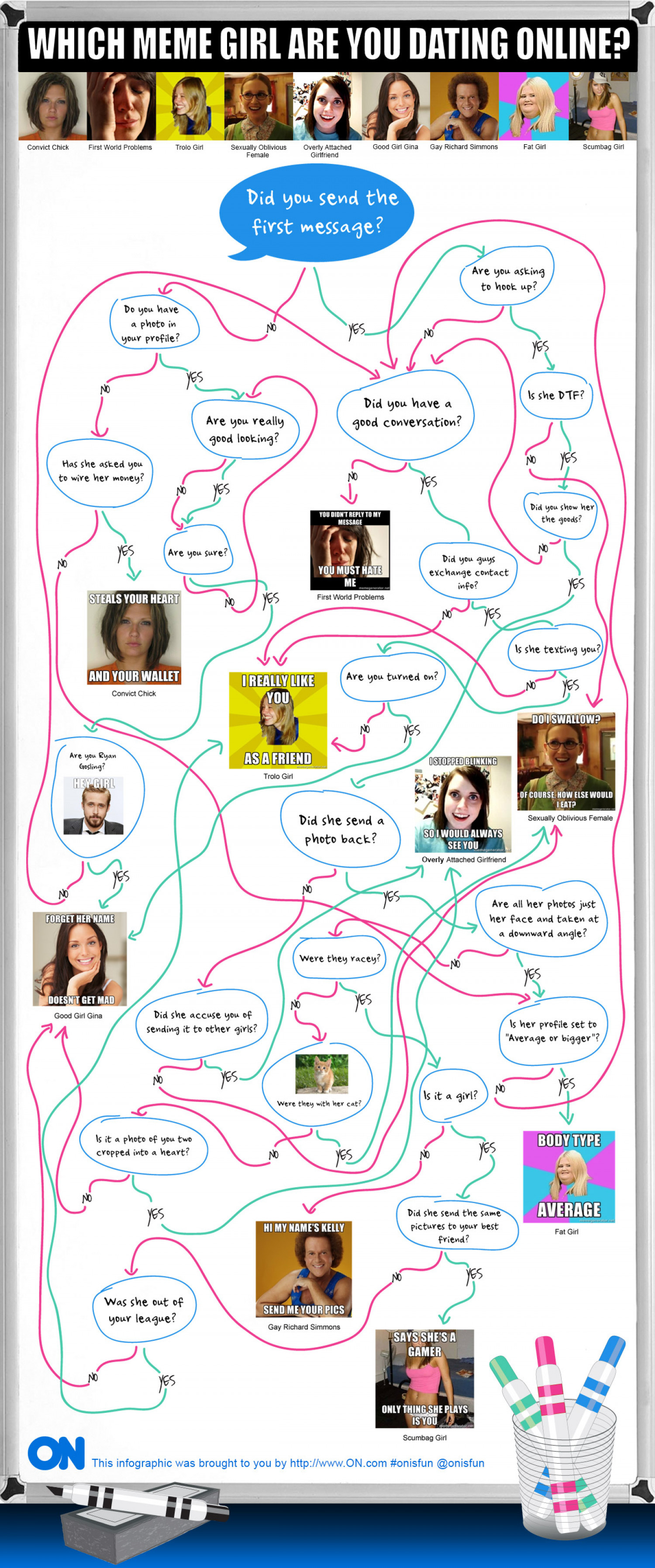 Which Meme Girl Are You Dating Online  Infographic