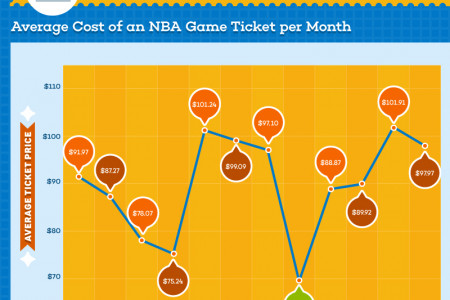 Which NBA teams deliver the best value for the money to fans? Infographic