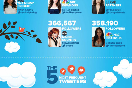 Which new shows have the top tweeters? Infographic