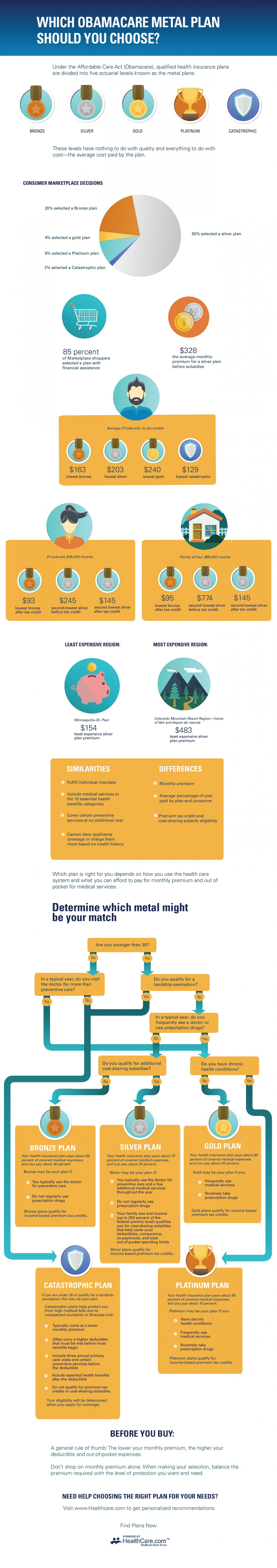 Which Obamacare Metal Plan Should You Choose? Infographic