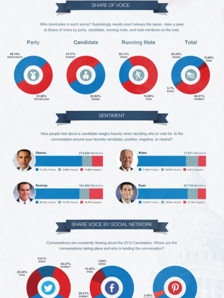Which Party Runs Social Infographic